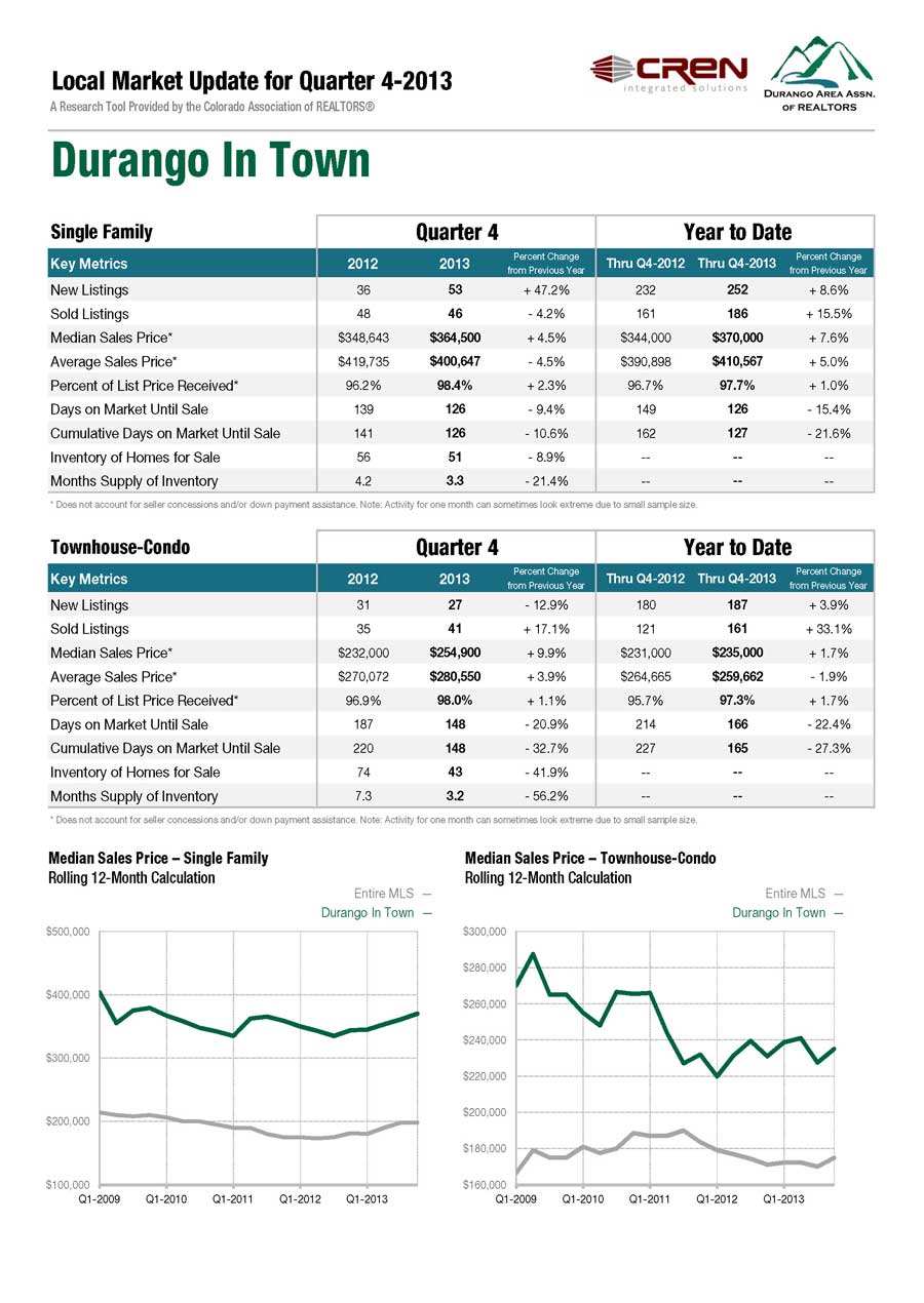 2013 Durango Colorado In Town Real Estate Statistics